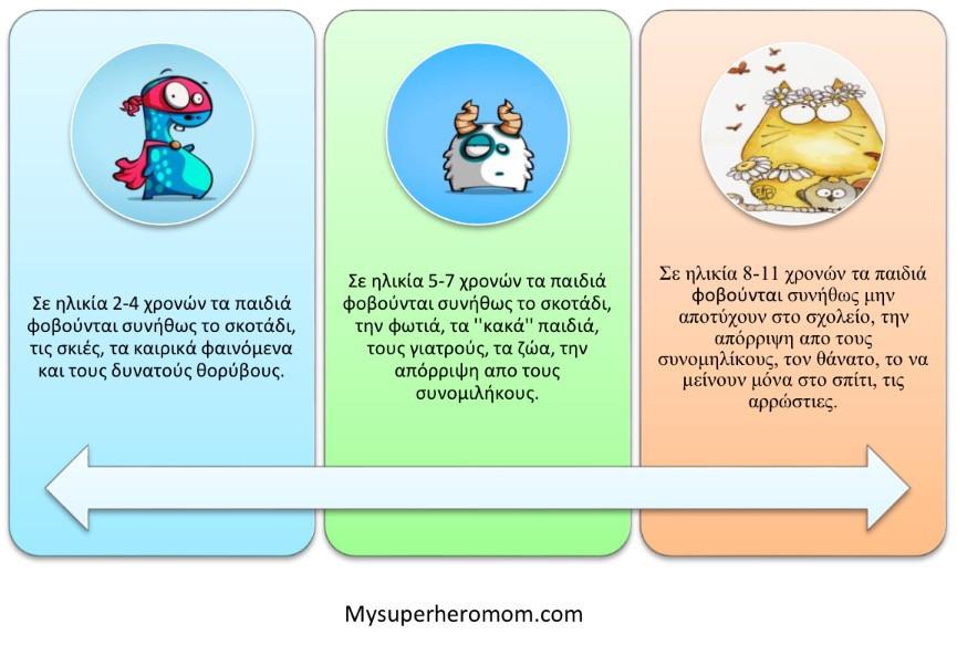 οι φόβοι των παιδιών www.mysuperheromom.com