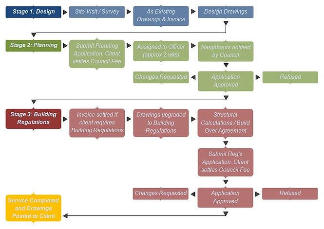 Typical Process.JPG
