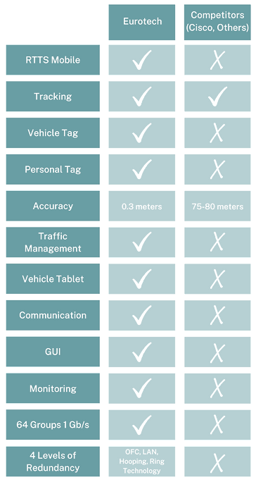 Eurotech%20Comparison%20Table_edited.png