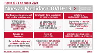 Nuevas medidas Covid-19 en la Comunidad Valenciana