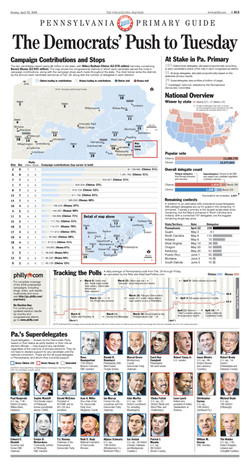 Infographic: The Pa. Primary