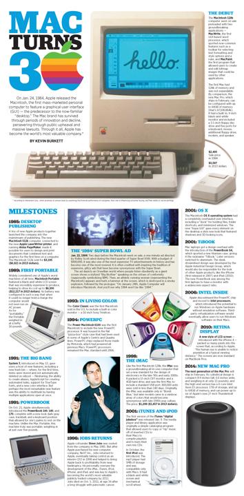 Infographic: Mac Turns 30