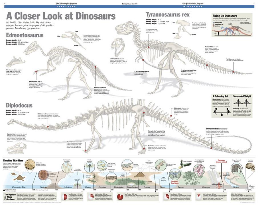 Infographic: Dinosaurs