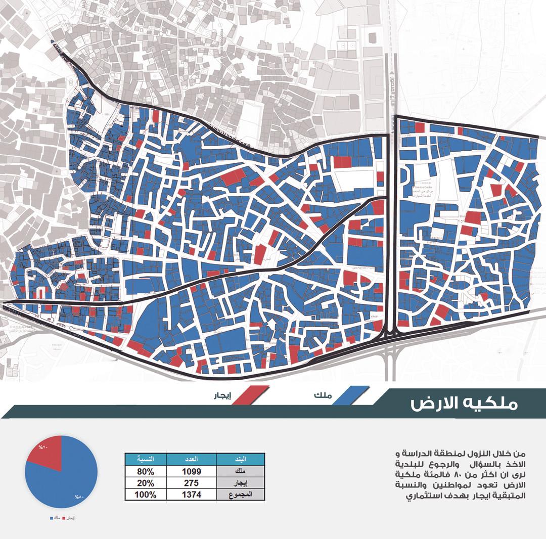 Study of land ownership