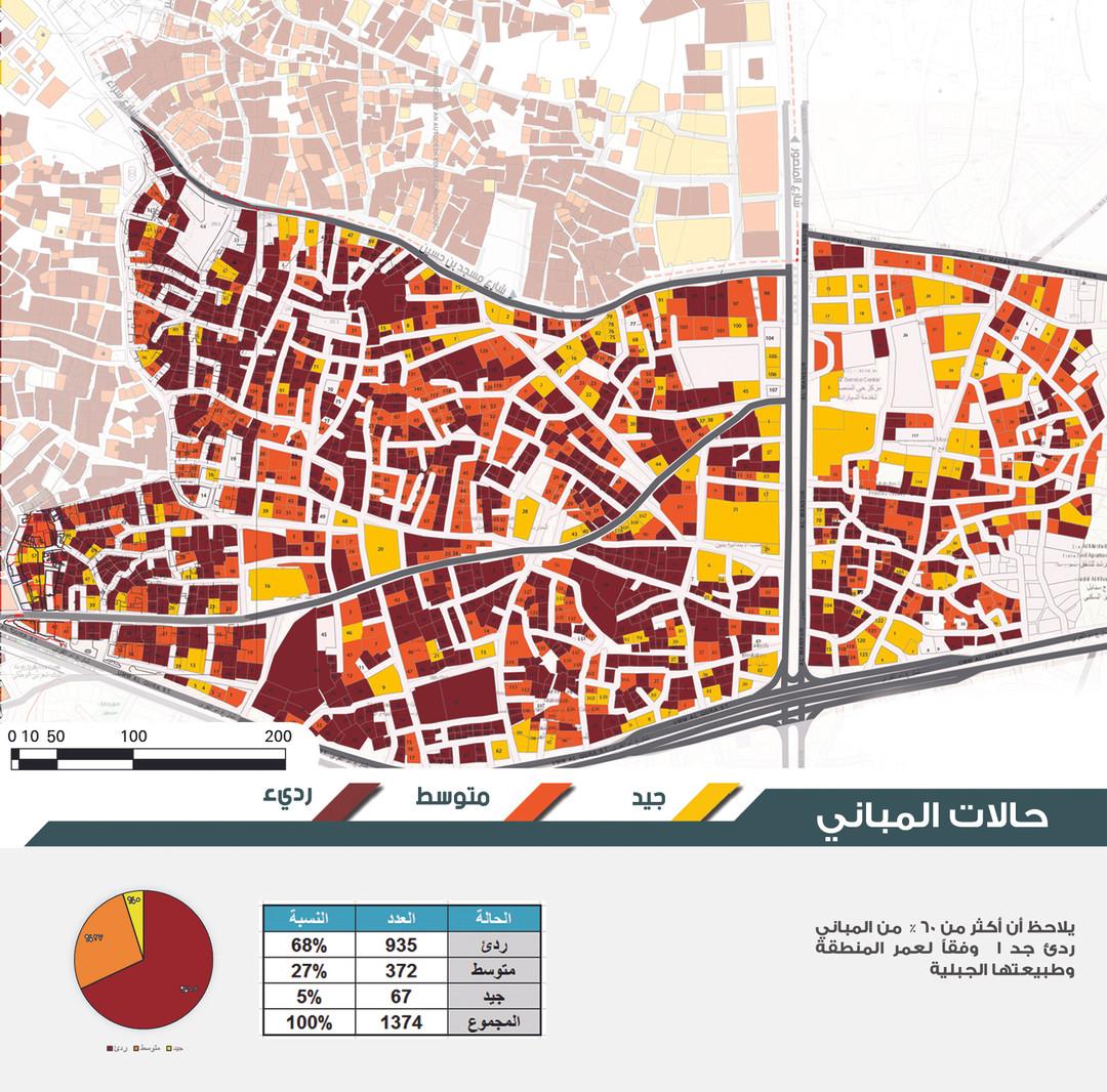 Status of buildings