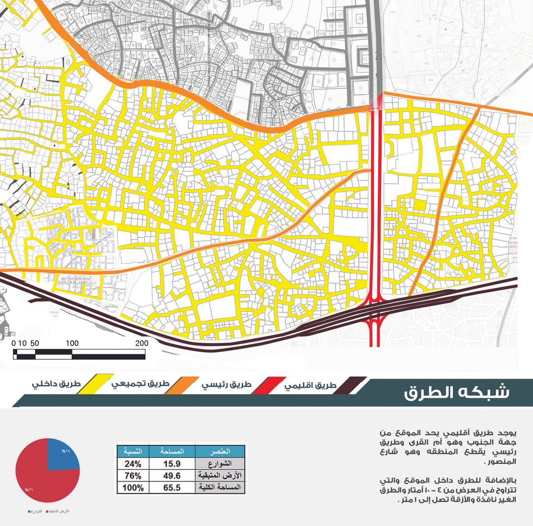 Roads analysis
