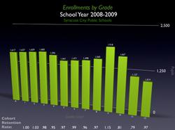Demographic Studies HDG conducted