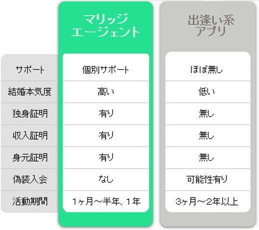 hikaku_deai2.png