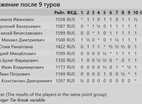 Новогодний турнир по быстрым шахматам среди учащихся групп Скачкова П.В.