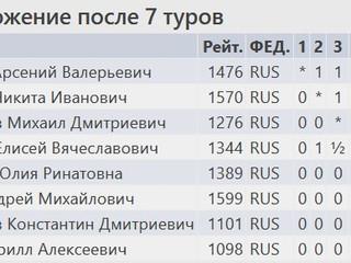 Новогодний блицтурнир среди учащихся групп Скачкова П.В.