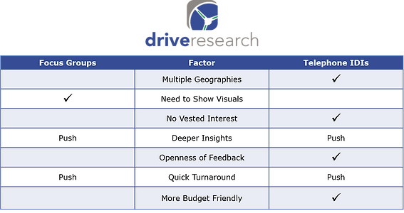 Qualitative Battle: Focus Groups vs  In-Depth Interviews (IDIs)?