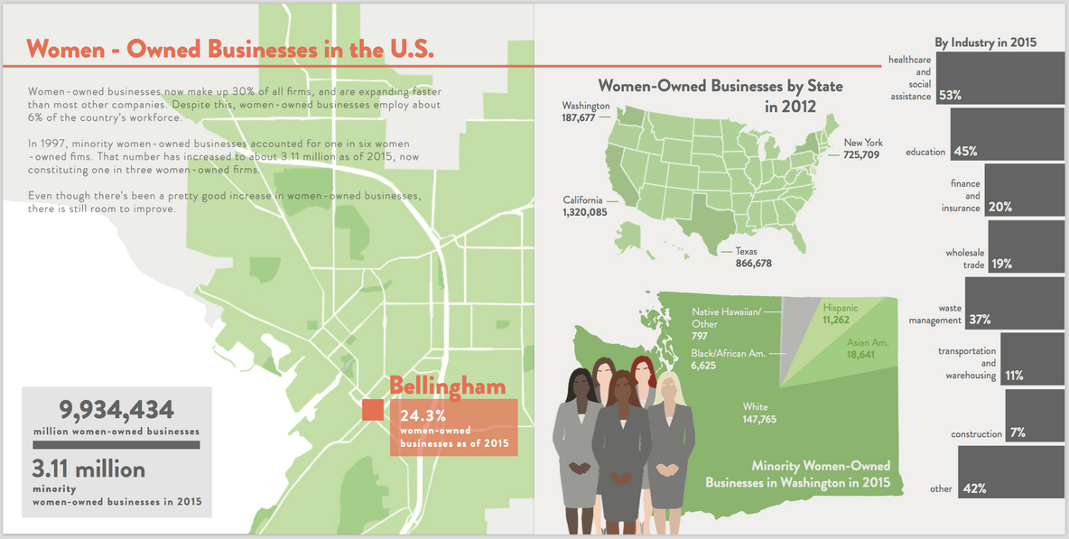 Women-Owned Businesses in U.S.