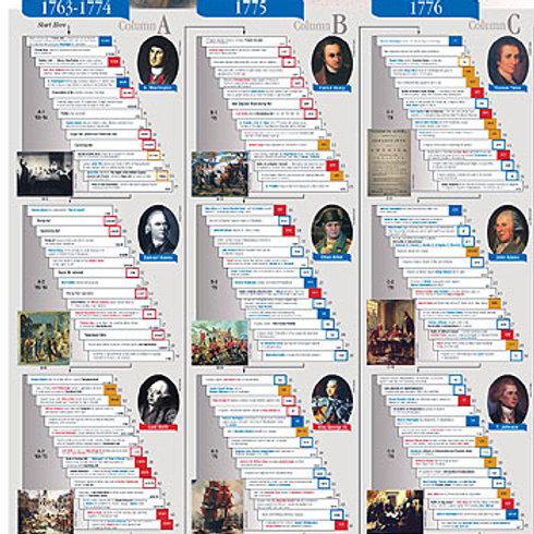 Revolutionary War History Chart
