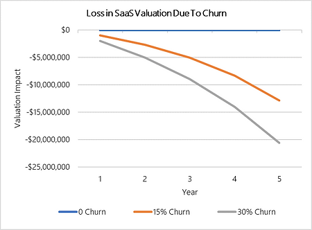 Lost Value Chart.png