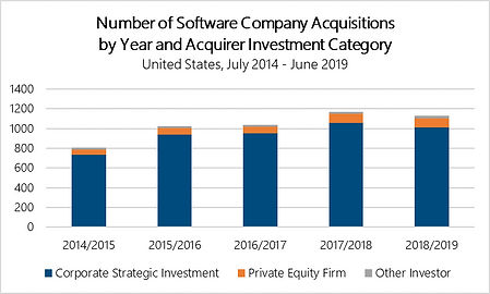 Acquisitions by Investment Category US N