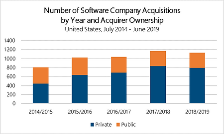 Acquisitions by Acquirer Ownership US Nu