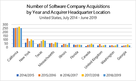 Buyer by Headquarter and Year US.png