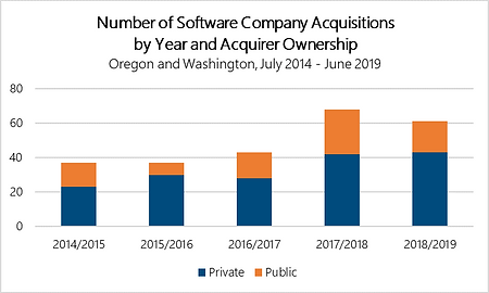 Acquisitions by Acquirer Ownership NW Nu