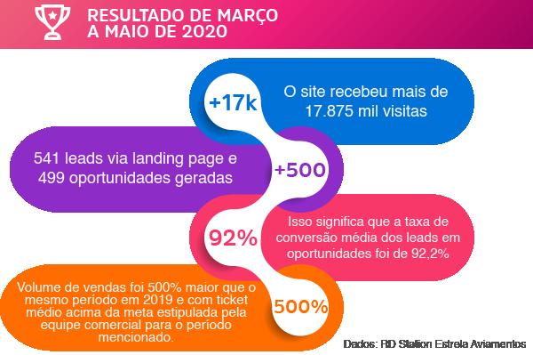 crescimento de Marketing digital na crise Noi Comunicação