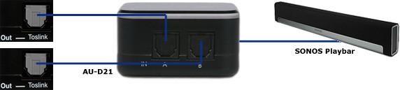 AU-D21 Twee-weg optische Audio schakelaar Sluit twee bronnen aan zoals TV en settopbox. Met een schakelbare uitgang naar de Playbar.