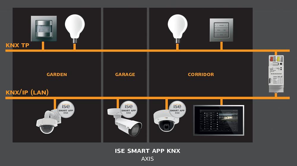 axis camera knx