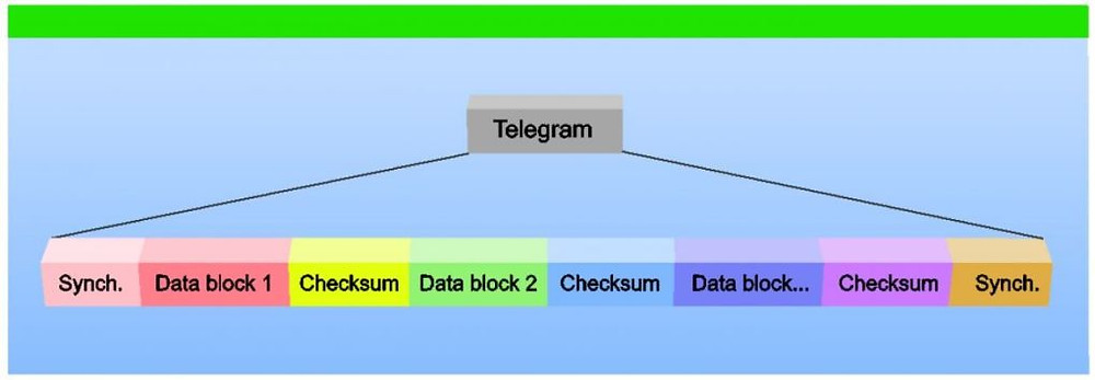 knx rf telegram