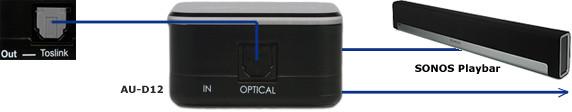 AU-D12 Twee-weg Digital optische Audio Splitter