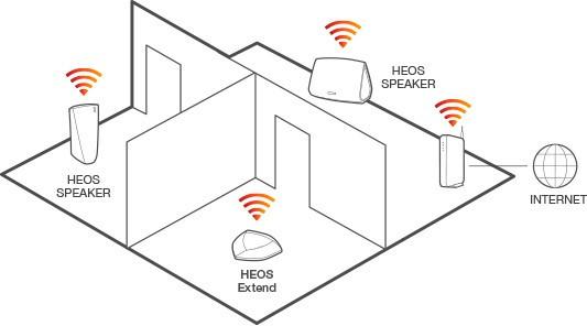 heos-huis