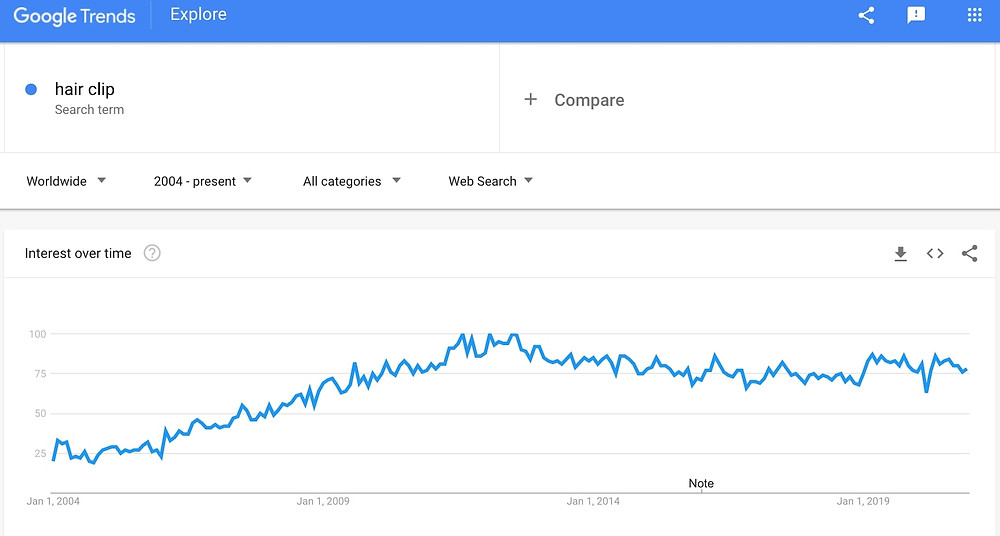 google trends for hair clip