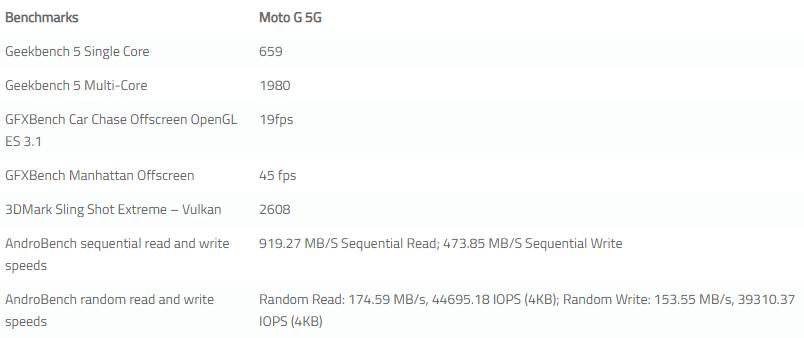 Moto G 5G Performance