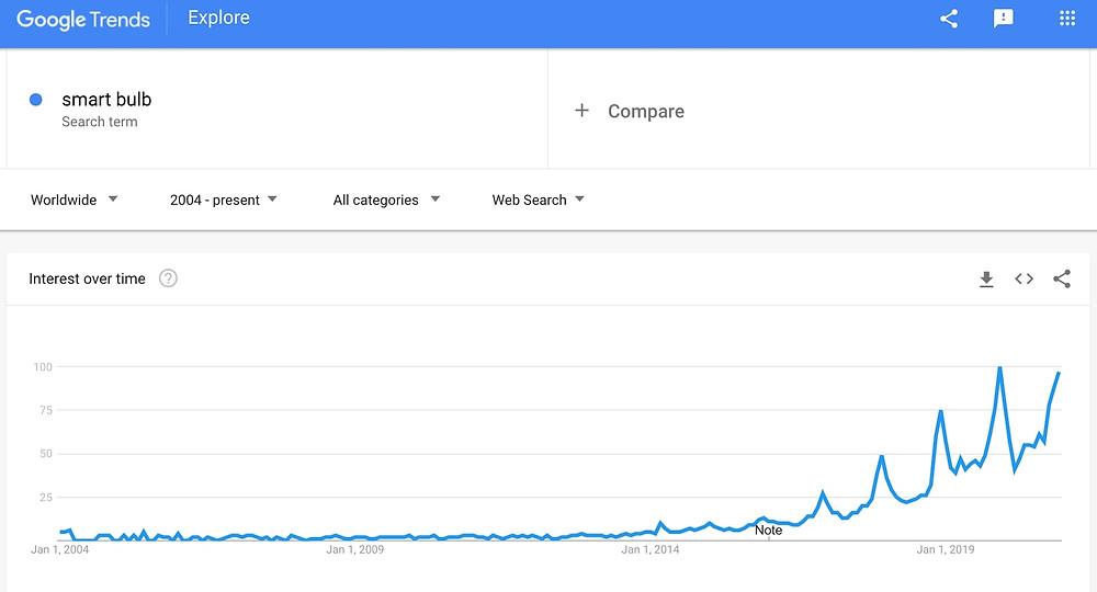 google trend for smart bulb