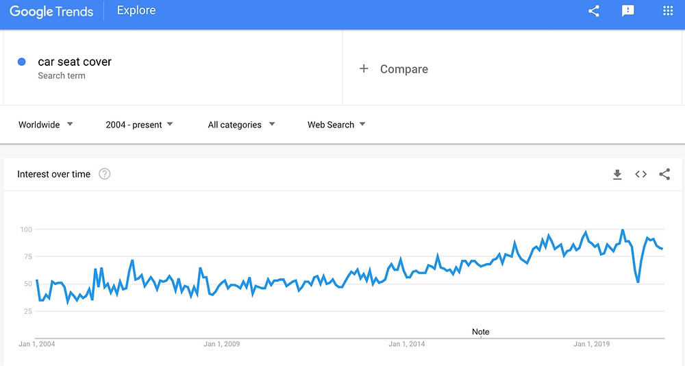 google trend for car seat cover