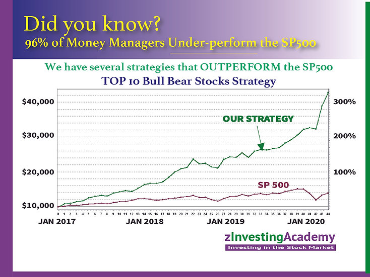 Top 10 Bull Bear Strategy- Our Monthly Strategy for Bull and Bear Markets