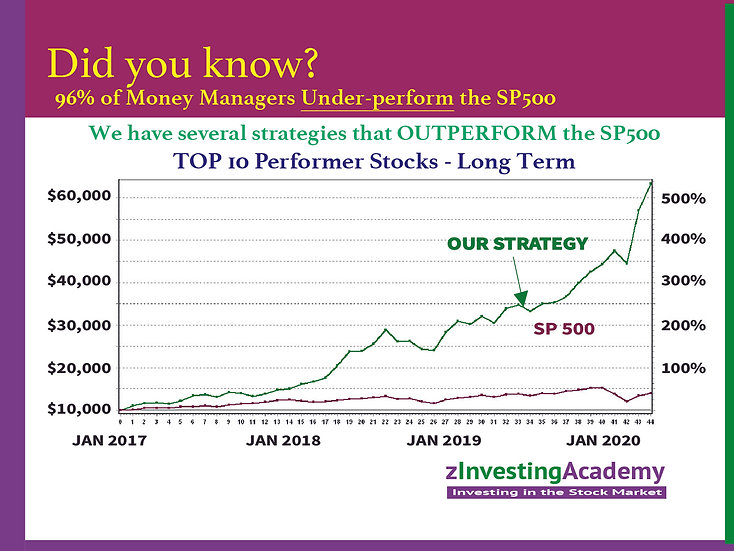 Top 10 Performers - Long Term
