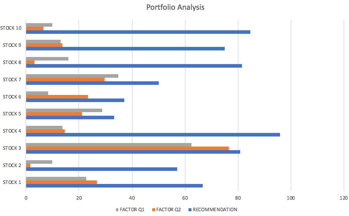Portfolio Analysis - 10 Stocks