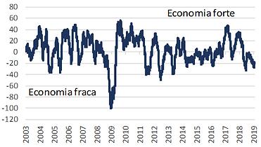 Economia fraca Economia forte.png