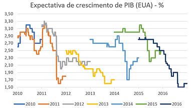 Expectativa PIB EUA2.PNG