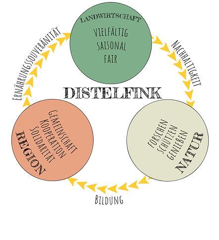 Distelfink Leitbilddiagramm122018.jpg