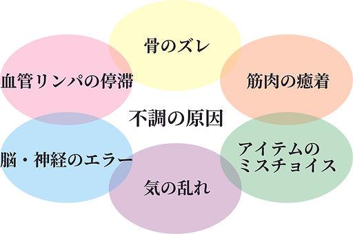 不調の原因.jpg