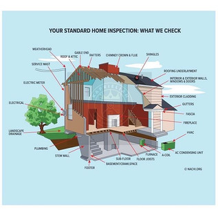 General Home Inspection areas