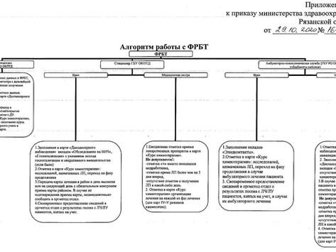 Минздравом Рязанской области утвержден приказ о ведении Федерального регистра больных туберкулезом