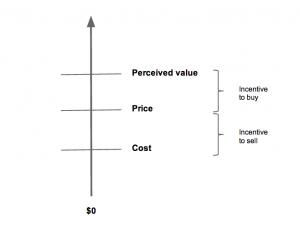 המחרה מבוססת ערך (המחרה שיווקית)  בשיווק בינלאומי