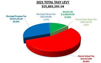 tax Levy Chart.JPG