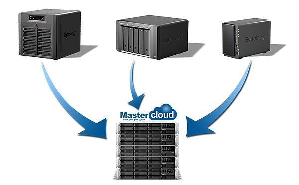 מאסטרקלאוד MasterCloud שירותי ענן של סינולוג'י Synology Cloud services