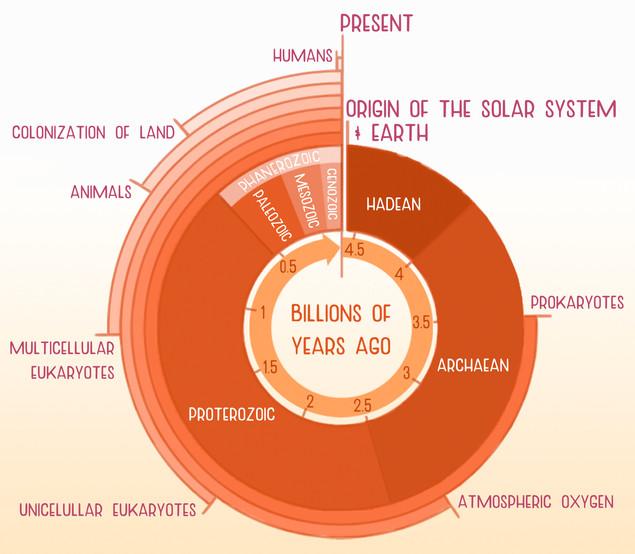Geologic Clock