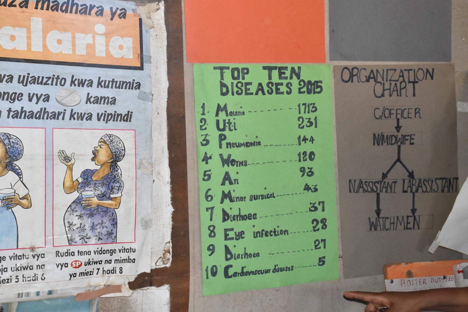 Kipalapala Dispensary