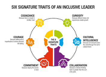 Leadership inclusif