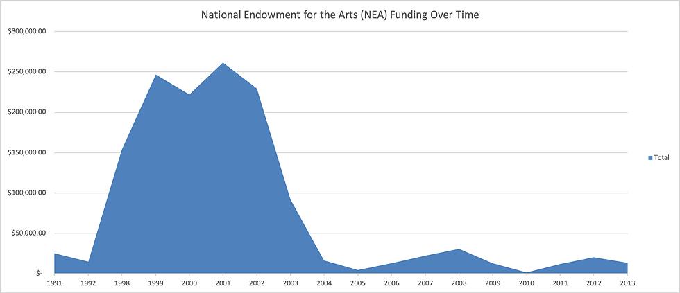 NEA_funding_graph.png