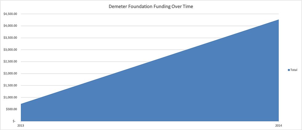 Demeter_Foundation_funding_graph.png