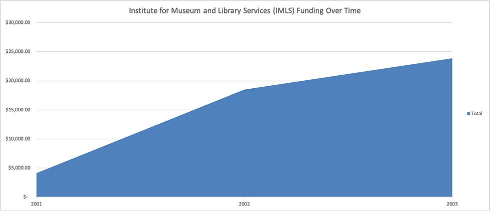 IMLS_funding_graph.png